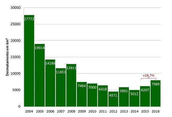 Dinâmica de desmatamento nos últimos 13 anos no bioma amazônico. Elaboração: IPAM; fonte dos dados: Prodes/INPE