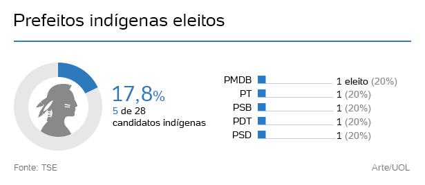 indigenas-prefeitos